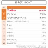 『62万人が選ぶ『女性アイドルグループ最新人気ランキング』乃木坂46が1位、欅坂46が4位にランクイン!』の画像