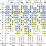 『【欅坂46】2ndシングル『世界には愛しかない』個別握手会 第3次完売状況』の画像