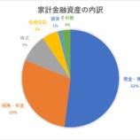 『家計金融資産の内訳は、これからの格差拡大を示唆している!』の画像