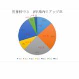 『笠井校中3塾生の内申アップ率』の画像