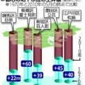 東京都 暴れる地下水 60m上昇も! アクエリアスの時代、「水」との付き合い方を考えよう!