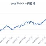 『2018年のドル円相場と株式相場の見通し』の画像