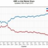『AMD(AMD)そろそろ市場評価が上がるか?』の画像
