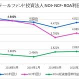 『日本リテールファンド投資法人・第37期(2020年8月期)決算・一口当たり分配金は4,500円』の画像
