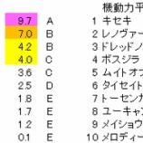 『第68回(2020)阪神大賞典 予想【ラップ解析】』の画像