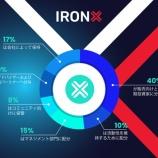 『IRONXで口座開設後、口座有効化まで完了させると10 IRXをプレゼント! IRXはIronX独自のトークンで、IronFXで取引するときIRXを持っているとお得!』の画像