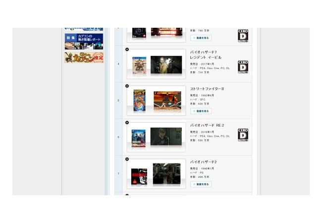 【朗報】 リメイク版『バイオハザード RE:2』、うっかり原作の売り上げを上回ってしまう