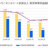 『いちごホテルリート投資法人・第12期(2021年7月期)決算・一口当たり分配金は1,055円』の画像