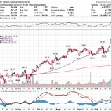 『【VZ:18.Q3】ベライゾン、予想を上回る好決算で株価急騰!』の画像