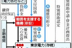 東電の原発賠償は4兆円 政府が試算  (支払いの仕組みチャート図あり)