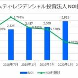 『サムティ・レジデンシャル投資法人・第10期(2020年7月期)決算・一口当たり分配金は2,834円』の画像