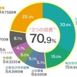 『日本滅亡カウントダウンの一般会計予算』の画像