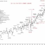 『【朗報】ダウ900ドル以上の大暴騰!株式相場でソンをしない方法は存在する。』の画像