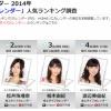 【悲報】まゆゆのカレンダー売上がひらりー以下の20位