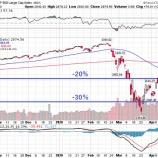 『【朗報】バートン・マルキール氏、「米国株は今が買い時」』の画像
