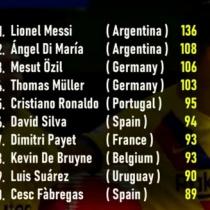 2010年代の欧州サッカーアシストランキング…