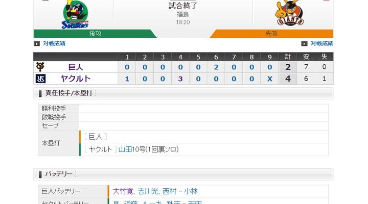 【 巨人試合結果・・・】< 巨 2-4 ヤ >巨人連勝伸ばせず・・・先発・大竹は4回4失点で4敗目