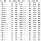 『ビックマーチつくば学園の森 北関東県勢調査 20スロ全台差枚 パチスロデータ』の画像