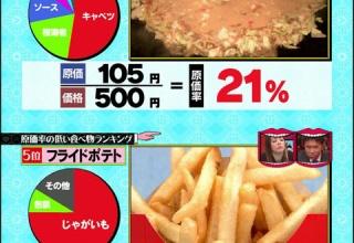 食べ放題で効率よく元をとれるメニューが判明