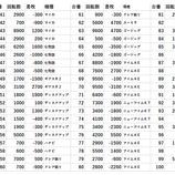 『4/1 スロットキング横浜西口 スタレポ』の画像
