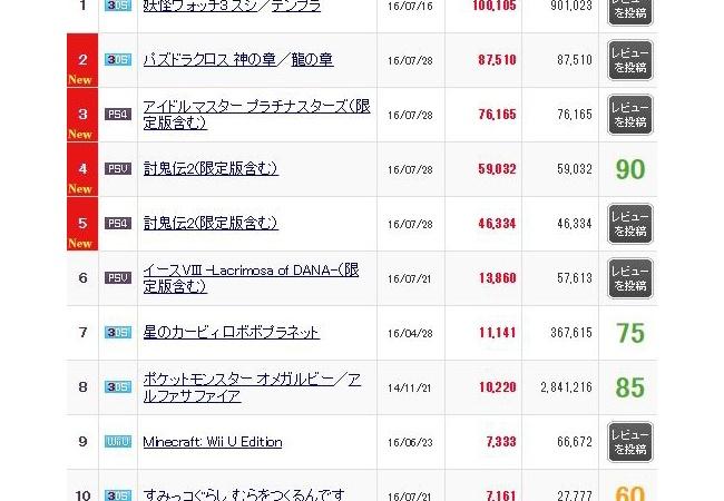 『討鬼伝2』初週11万、パズドラ8万の売り上げ