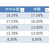 『市場平均に勝つための投資戦略【PBR編】』の画像