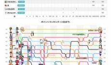 【乃木坂46】中村麗乃、吉田綾乃クリスティーの『猫舌』視聴者数とか金額が判明!