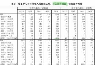 【社会】地方在住、年収280万円の正社員「年収400万が厳しい時代がやってきたな。日本終わりすぎ」★13