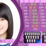 『【乃木坂46】生田絵梨花が17th選抜で『2列目』に下がった理由・・・』の画像