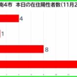 『【新型コロナ】新たな陽性数 11月20日(金)、戸田市4人・蕨市1人・川口市8人・さいたま市16人。埼玉県は72例発表。』の画像