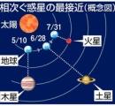 木星、土星、火星が同じ方角で異常接近、完成!グランドクロスで地球の破滅か?