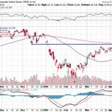 『金融株は予想を上回る数字を出すも上値は重い。』の画像