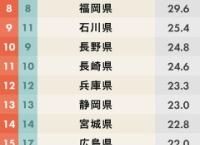 「都道府県魅力度ランキング2019」今年も最下位は茨城県…7年連続
