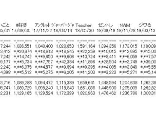【AKB48】「サステナブル」オリコン初日売上は1,338,291枚!!