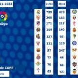 【サッカー】<ラ・リーガの給与限度額が公開>FCバルセロナは宿敵レアル・マドリードよりも約845億円低いことが判明..