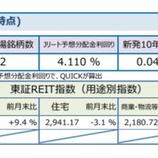 『しんきんアセットマネジメントJ-REITマーケットレポート2020年8月』の画像