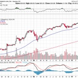 『【行動経済学】アマゾン株に長期投資している投資家は「親近性バイアス」に気をつけろ!』の画像