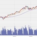 『協調減産縮小⇒原油安⇒エネルギー株下落⇒押し目買い』の画像