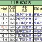 『コパノエクスプレスが逃げ切り重賞4勝目/黒髪山賞・佐賀』の画像