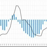 『米国株ロングフォーキャスト-ファンダメンタルズ分析を中心として-』の画像