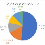 『【ヤバい】ソフトバンクG、純損益が過去最大の9616億円の赤字』の画像
