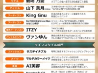 【乃木坂46】山下美月、女性支持が急上昇中の模様!!!
