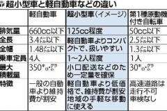 125cc程度の「超小型車」普及へ国が認定制度
