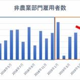 『【8月雇用統計】非農業部門雇用者数13万人増も労働市場の減速鮮明に』の画像