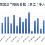 『【10月雇用統計】予想上回る12.8万人増 S&P500は新波動入り!』の画像