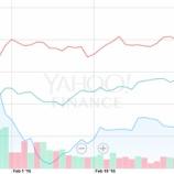 『有望株のアマゾン、年始から-11.55%安、一方、低成長織り込み済みのウォルマート、年始から+12.19%高という現実。』の画像
