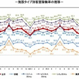 『観光庁-宿泊旅行統計調査(2020年4月)』の画像