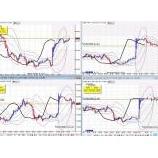 『8月スタート!週明けオセアニア時間のマーケット状況』の画像