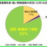 『【新型コロナ】12月16日(水)、埼玉県の現在の陽性者数は、昨日より「37人増」の計1822人に。141人の方が退院・療養終了されました(新たな陽性者は179人)。』の画像