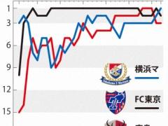 【 朗報 】Jリーグの優勝争い面白い!